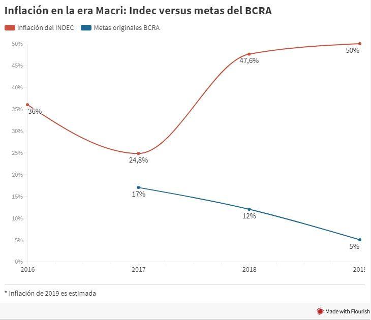 No hay bolsillo que aguante: de la promesa de inflación a un dígito, a superar el 300%