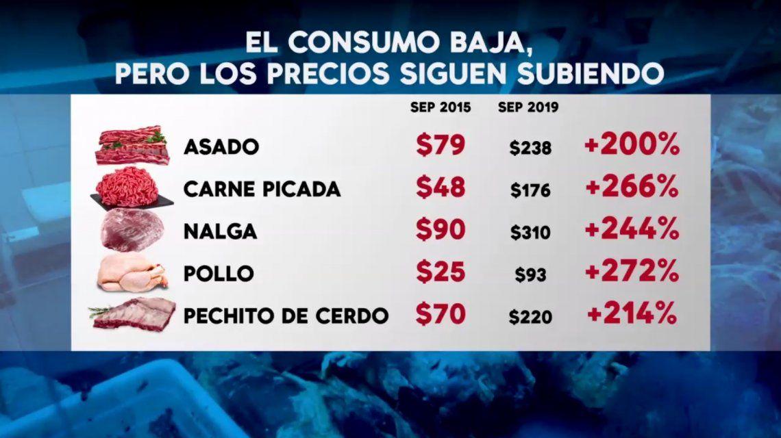 El precio del pollo y el cerdo se disparó en septiembre: subieron hasta un 14%