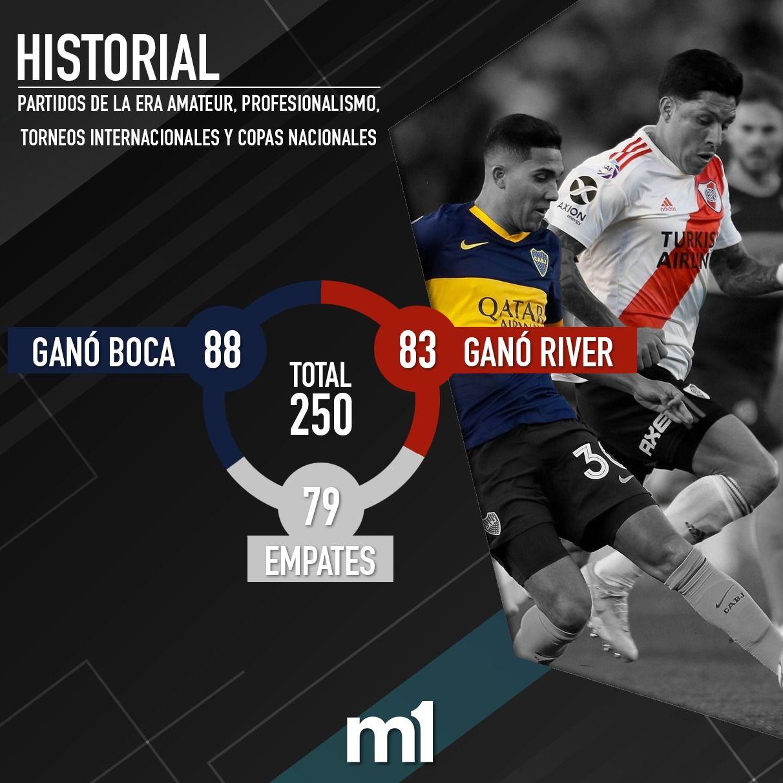 Así está el historial entre Boca y River en la previa de un nuevo Superclásico por Copa Libertadores