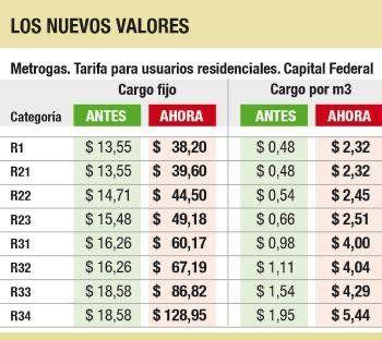 <p>Precios DIC 2015 vs primer aumento 2016</p>