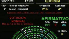 La Cámara de Diputados dio media sanción a la Ley de Alquileres