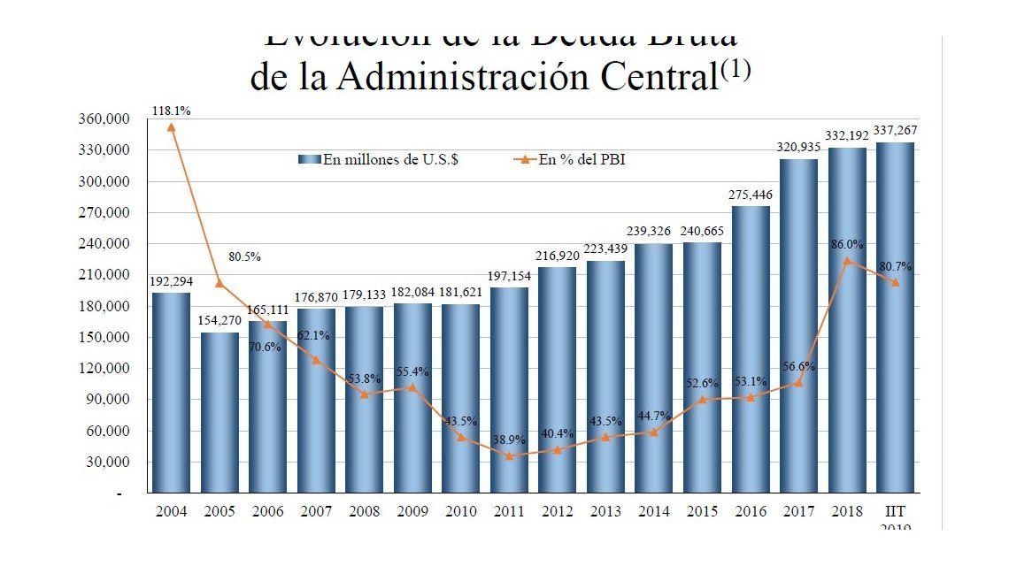 Macri usó la cadena nacional para dar datos parciales sobre pobreza, deuda y desempleo
