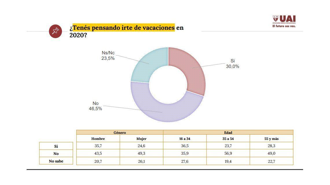 Según una encuesta, 6 de cada 10 porteños y bonaerenses vacacionarán por la Argentina