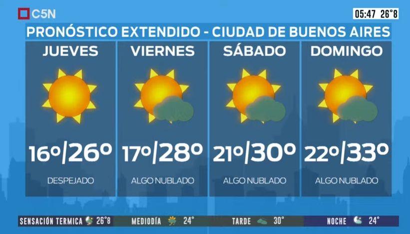Pronóstico del tiempo del miércoles 15 de enero de 2020