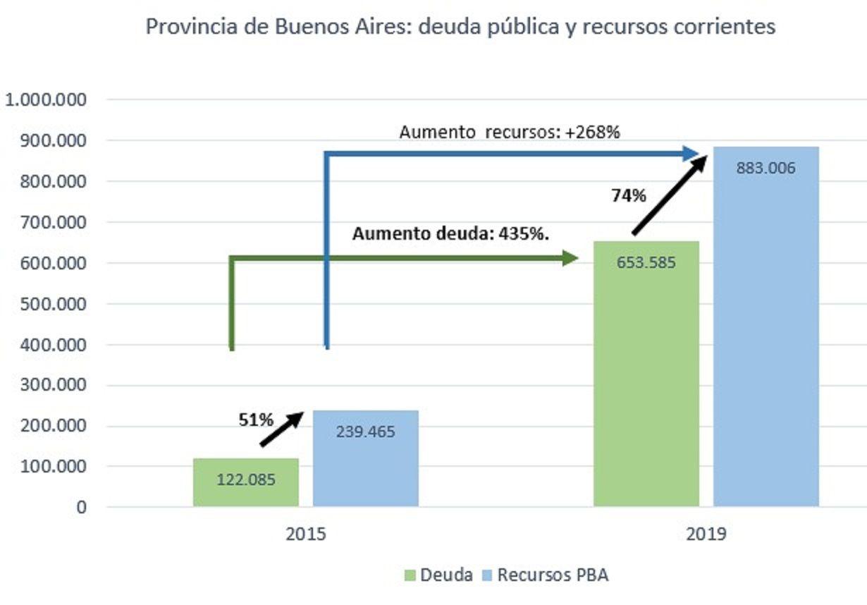 Explicación gráfica: deuda pública y recursos de la Provincia de Buenos Aires (Twitter@Kicillofok)