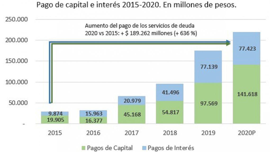 Gráfico sobre el crecimiento del pago de capital y el pago de interés de 2015-2020 (Twitter: @Kicillofok)