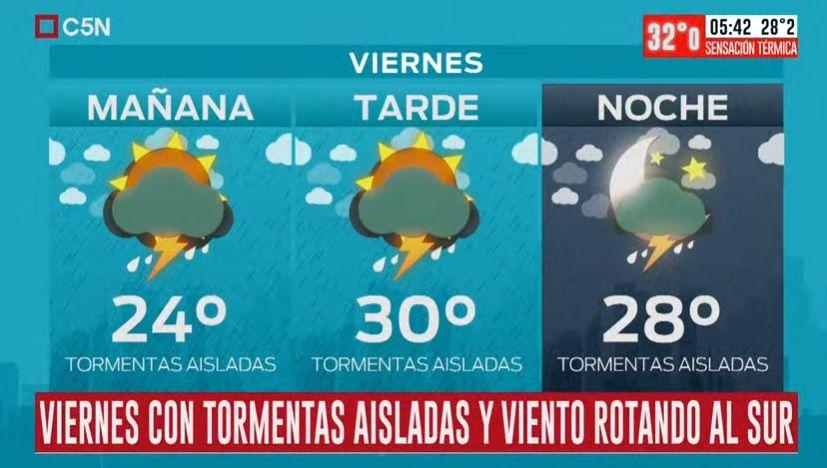 Pronóstico del tiempo del viernes 7 de febrero de 2020