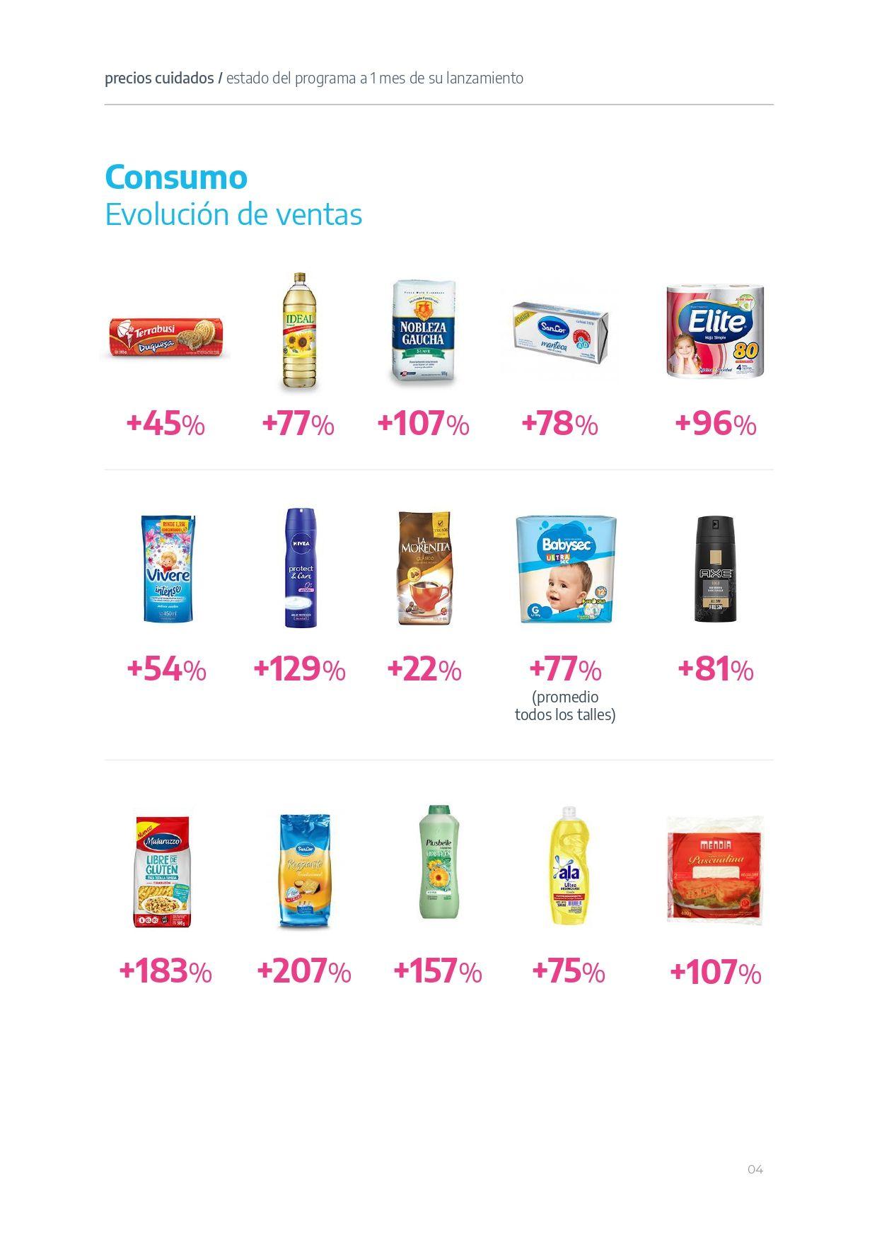 Las ventas de productos de Precios Cuidados crecieron un 14% en su primer mes
