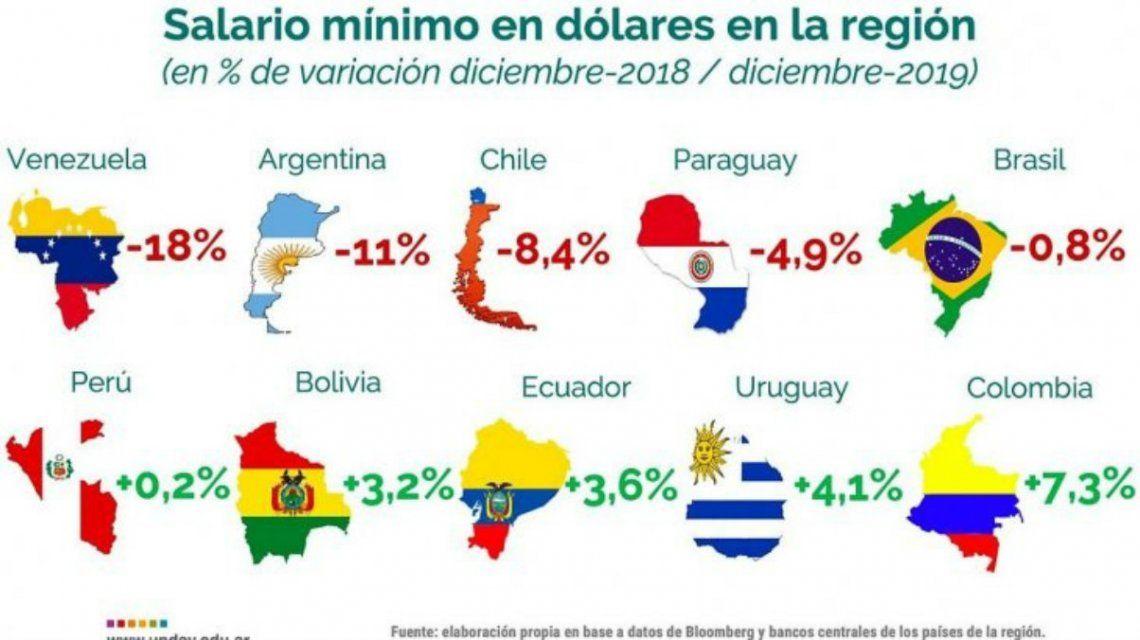 El salario mínimo medido en dólares se devaluó un 55% en la era Macri