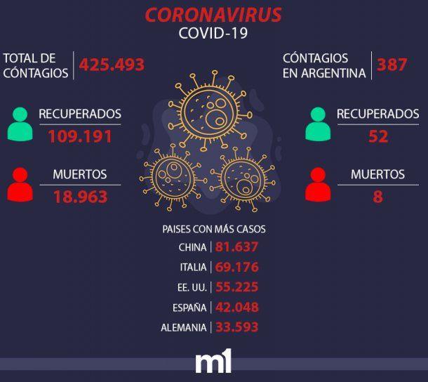 Reporte del coronavirus de la mañana del 25 de marzo de 2020