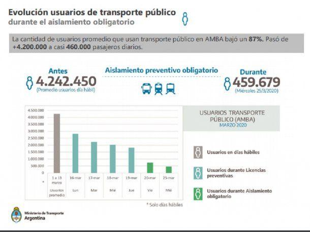 Informe uso transporte público primera semana de aislamiento.