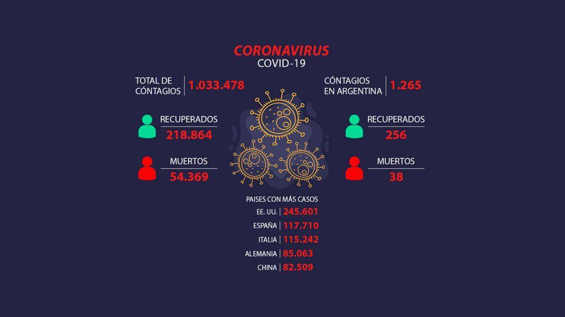 Coronavirus en Argentina: ya son 38 las muertes y 1.265 los casos confirmados