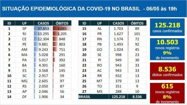 El parte diario de coronavirus en Brasil muestra un récord de muertos
