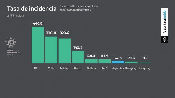Los casos confirmados de coronavirus en Argentina cada 100 mil habitantes es de menos de 25