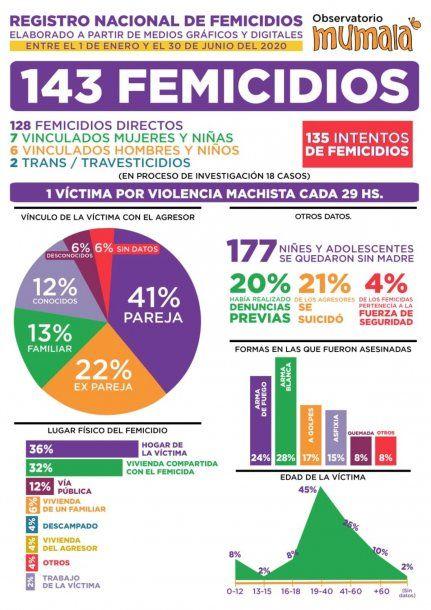 Femicidio en Argentina: un informe de MuMaLa