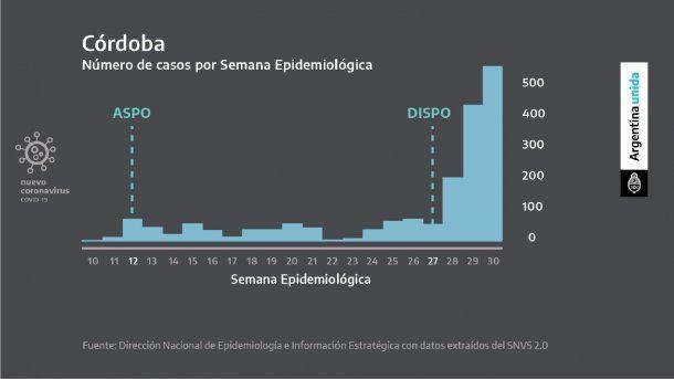 Tras el distanciamiento social, en Córdoba hubo una disparada de casos de coronavirus