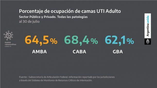 La ocupación de camas de terapia intensiva en el AMBA se mantiene por encima del 60 por ciento