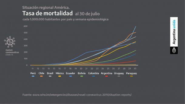 Pese a la disparada de los contagios, la curva de la tasa de mortalidad de coronavirus en Argentina permanece estable en comparación a los países de la región