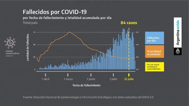 La cantidad de fallecidos creció, pero la tasa de letalidad de coronavirus en Argentina descendió