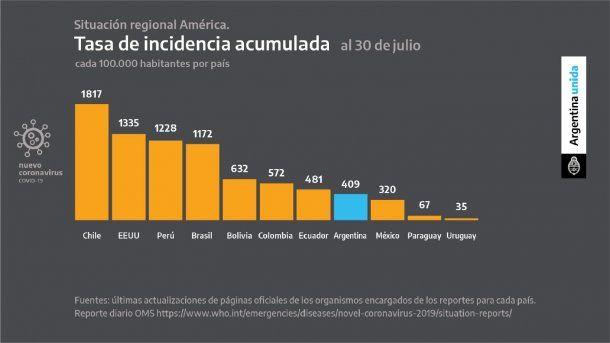 La tasa de incidencia acumulada de coronavirus en Argentina permanece entre las más bajas de la región