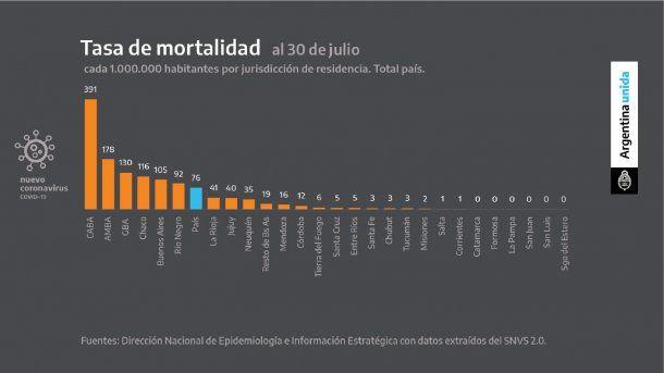 La Ciudad lidera la tasa de mortalidad de coronavirus en Argentina