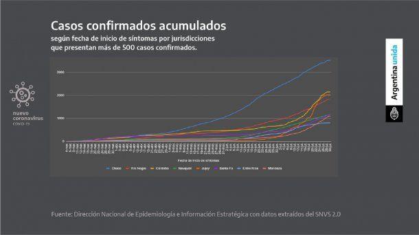 Chaco presenta una curva pronunciada de contagios