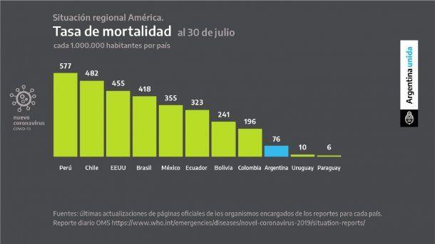El coronavirus en Argentina tiene la tasa de mortalidad entre las más bajas de la región