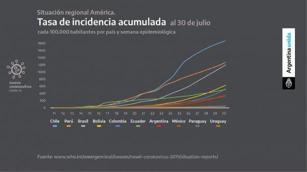 La tasa de incidencia de coronavirus en Argentina también está entre las más bajas