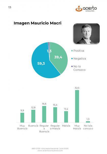 La imágen negativa de Mauricio Macro ronda el 60 por ciento