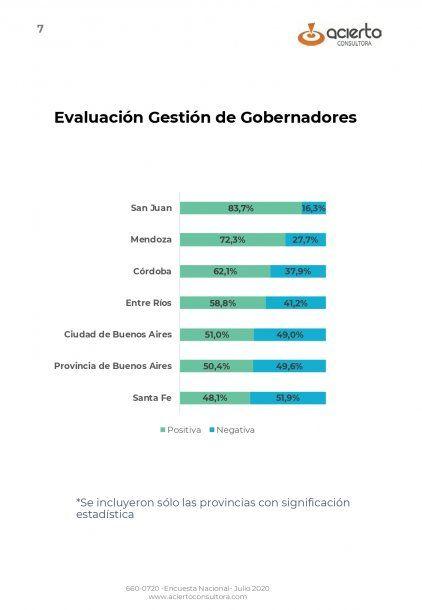 La provincia de San Juan es la que mejor manejó la pandemia de coronavirus según los encuestados