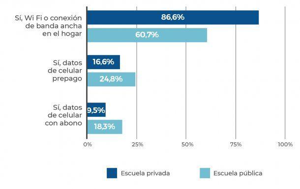 Tipo de conexión. Fuente: Observatorio Argentinos por la Educación.
