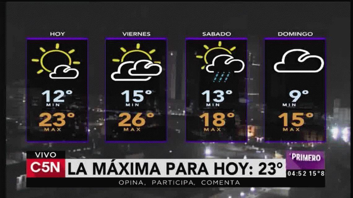 Jueves y viernes a pleno sol, ¿sábado con lluvia?