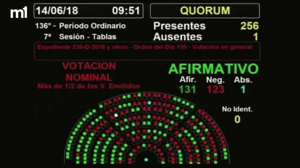 Diputados aprobó el proyecto de aborto legal: ahora define el Senado