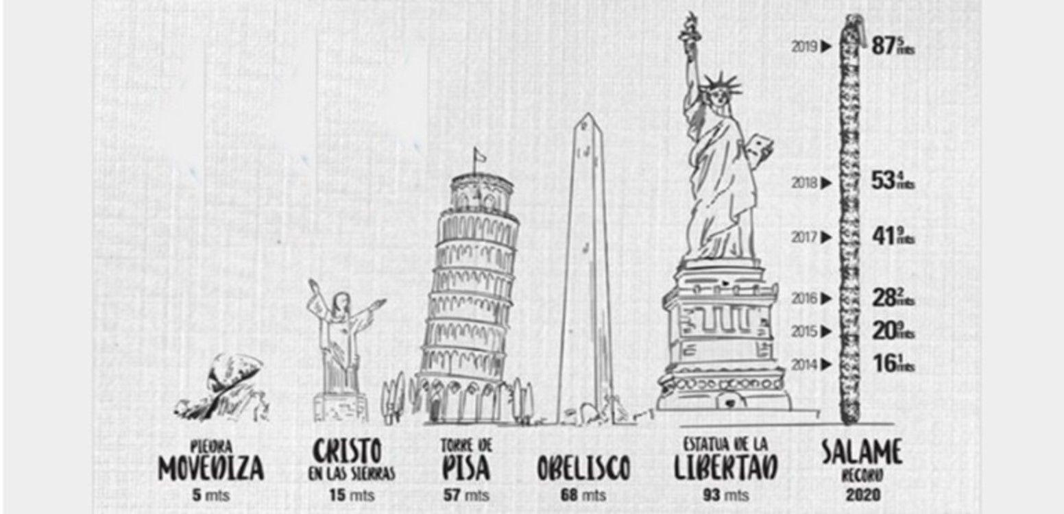 En Tandil quieren hacer un salame más alto que la Estatua de la Libertad