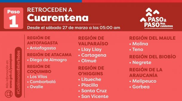 Chile: a partir del sábado 27 de marzo a las 5:00, estas comunas retroceden a cuarentena