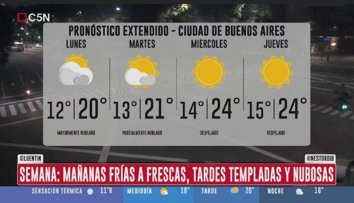 Pronóstico del tiempo del domingo 25 de abril de 2021