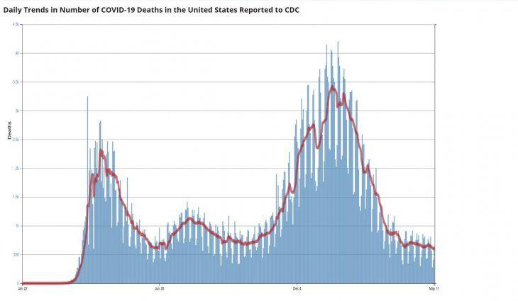 Estados Unidos registra una baja constante en las muertes diarias por Covid-19. Fuente: CDC