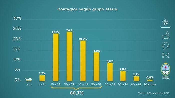 La ocupación de camas de terapia intensiva llega al 90% en el Gran Mendoza