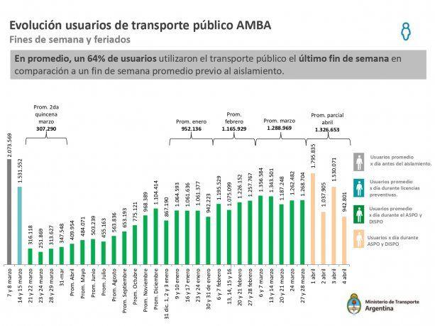 Hubo 400 mil usuarios menos del transporte público en AMBA