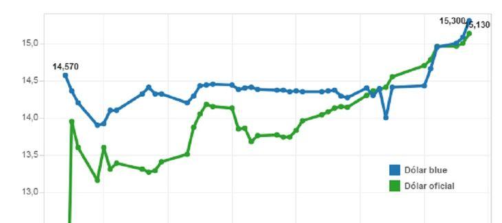 A dos meses de la salida del cepo cambiario, la devaluación ya alcanzó el 53,5%
