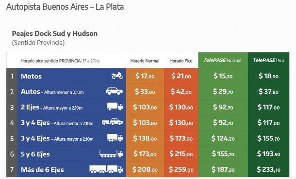 Valores de los peajes de la Autopista Buenos Aires- La Plata en 2020.