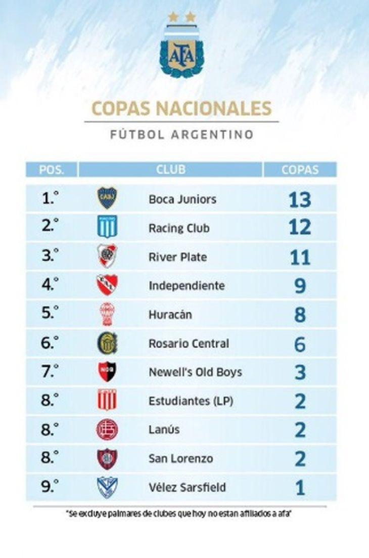 Boca campeón de la Supercopa Argentina: ¿cómo quedó la tabla histórica de títulos?