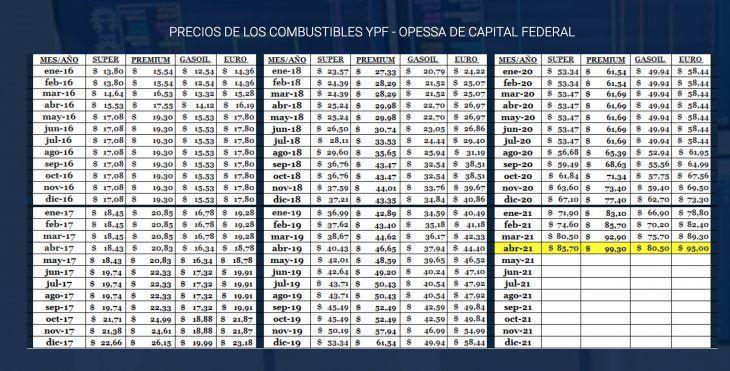 Evolución del precio de la nafta de YPF desde 2016 a la fecha. Fuente: CECHA.
