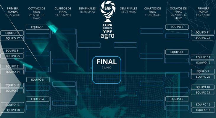 Así se jugará la Copa de la Superliga