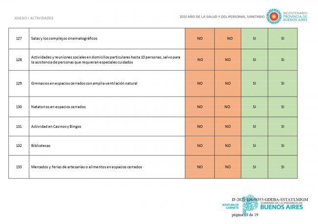 En qué fase está cada distrito de Provincia y qué actividades están habilitadas