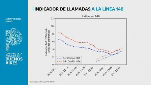 Provincia de Buenos Aires: en los últimos días aumentaron las llamadas al 148 para consultas por síntomas compatibles al coronavirus